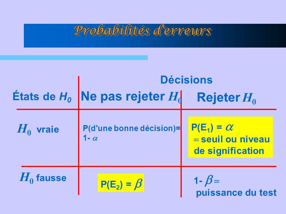 Probabilités d erreurs H 0 vraie H 0 fausse États de H 0 Décisions 1- puissance du test P(d une bonne décision)= 1- P(E 1 ) = seuil ou niveau de signification P(E 2 ) = Ne pas rejeter H 0 Rejeter H 0