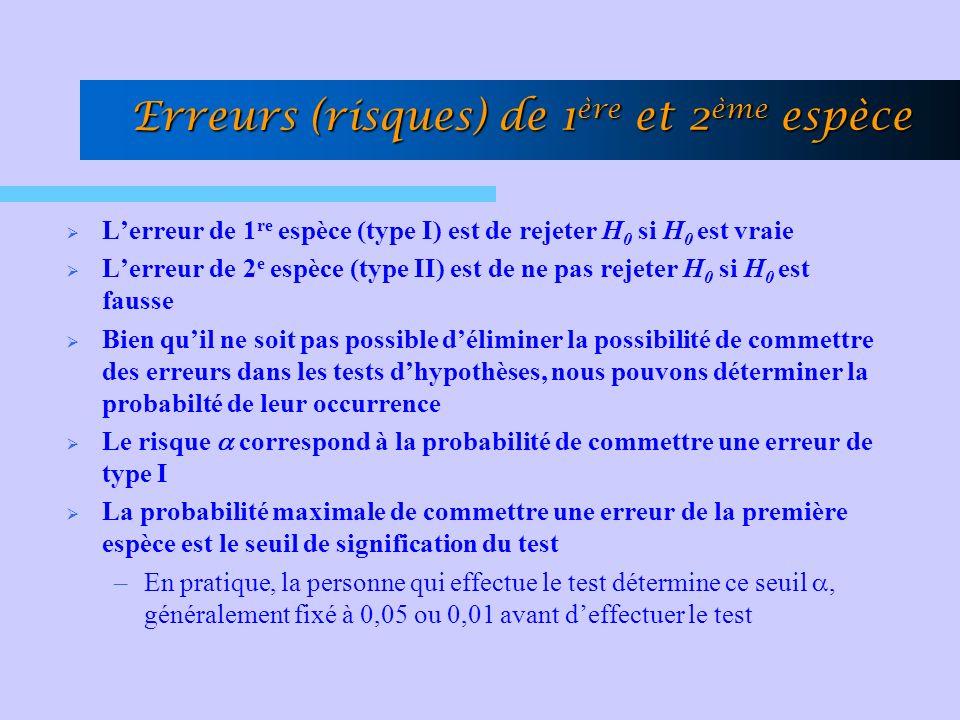 Erreurs (risques) de 1 ère et 2 ème espèce Lerreur de 1 re espèce (type I) est de rejeter H 0 si H 0 est vraie Lerreur de 2 e espèce (type II) est de ne pas rejeter H 0 si H 0 est fausse Bien quil ne soit pas possible déliminer la possibilité de commettre des erreurs dans les tests dhypothèses, nous pouvons déterminer la probabilté de leur occurrence Le risque correspond à la probabilité de commettre une erreur de type I La probabilité maximale de commettre une erreur de la première espèce est le seuil de signification du test –En pratique, la personne qui effectue le test détermine ce seuil, généralement fixé à 0,05 ou 0,01 avant deffectuer le test