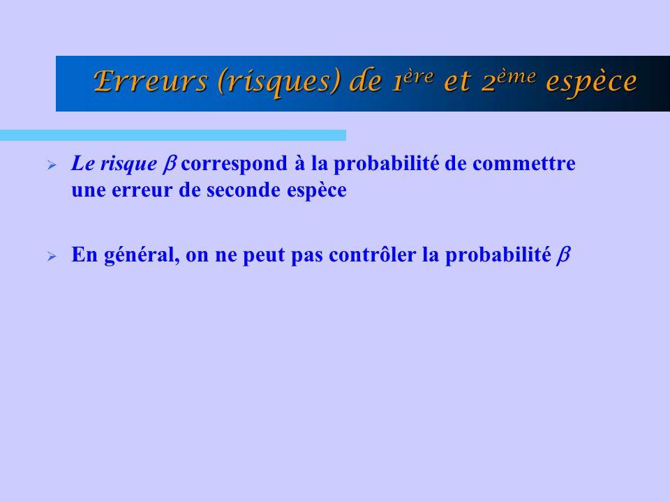 Erreurs (risques) de 1 ère et 2 ème espèce Le risque correspond à la probabilité de commettre une erreur de seconde espèce En général, on ne peut pas contrôler la probabilité