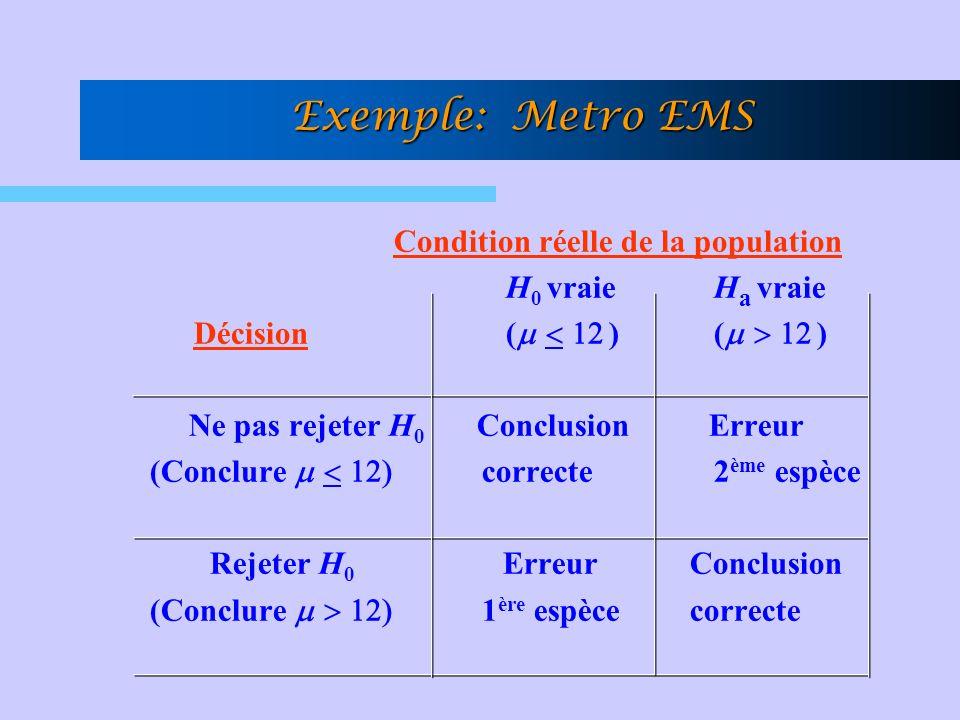Exemple: Metro EMS Condition réelle de la population H 0 vraie H a vraie Décision ( ) ( ) Ne pas rejeter H 0 Conclusion Erreur (Conclure correcte 2 ème espèce Rejeter H 0 Erreur Conclusion (Conclure 1 ère espèce correcte