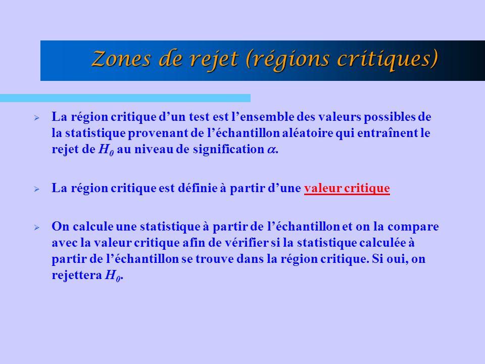 Zones de rejet (régions critiques) La région critique dun test est lensemble des valeurs possibles de la statistique provenant de léchantillon aléatoire qui entraînent le rejet de H 0 au niveau de signification.