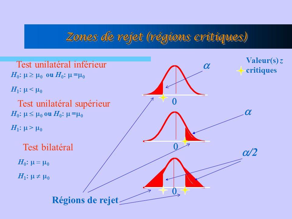 Zones de rejet (régions critiques) /2 Régions de rejet Valeur(s) z critiques H 0 : 0 ou H 0 : = 0 H 1 : < 0 H 0 : 0 ou H 0 : = 0 H 1 : > 0 H 0 : 0 H 1 : 0 Test unilatéral inférieur Test unilatéral supérieur Test bilatéral