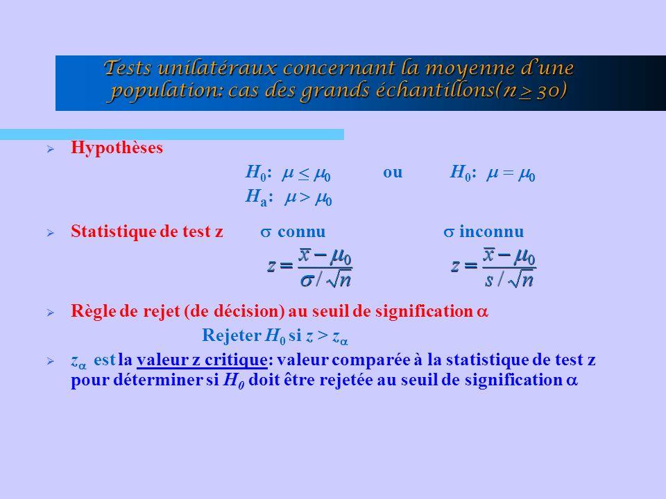 Tests unilatéraux concernant la moyenne dune population: cas des grands échantillons(n > 30) Hypothèses H 0 : ou H 0 : H a : Statistique de test z connu inconnu Règle de rejet (de décision) au seuil de signification Rejeter H 0 si z > z z est la valeur z critique: valeur comparée à la statistique de test z pour déterminer si H 0 doit être rejetée au seuil de signification