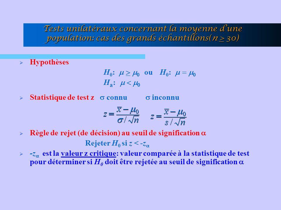 Tests unilatéraux concernant la moyenne dune population: cas des grands échantillons(n > 30) Hypothèses H 0 : ou H 0 : H a : Statistique de test z connu inconnu Règle de rejet (de décision) au seuil de signification Rejeter H 0 si z < -z -z est la valeur z critique: valeur comparée à la statistique de test pour déterminer si H 0 doit être rejetée au seuil de signification