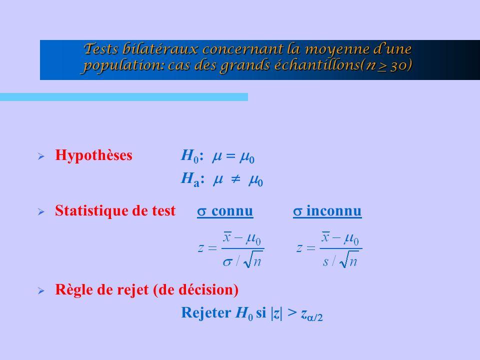 Tests bilatéraux concernant la moyenne dune population: cas des grands échantillons(n > 30) HypothèsesH 0 : H a : Statistique de test connu inconnu Règle de rejet (de décision) Rejeter H 0 si |z| > z