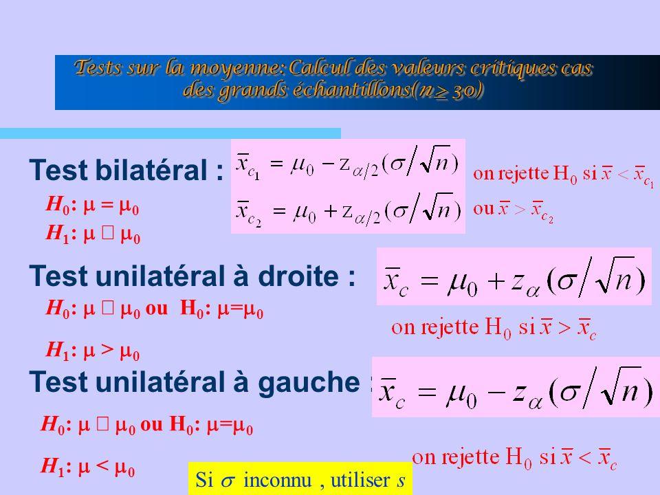 Tests sur la moyenne: Calcul des valeurs critiques cas des grands échantillons(n > 30) Test bilatéral : Test unilatéral à droite : Test unilatéral à gauche : H 0 : 0 ou H 0 : = 0 H 1 : < 0 H 0 : 0 ou H 0 : = 0 H 1 : > 0 H 0 : 0 H 1 : 0 Si inconnu, utiliser s