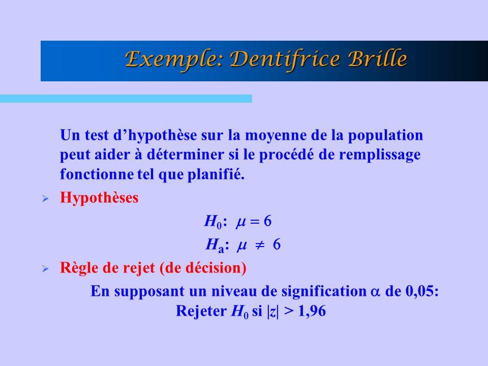 Exemple: Dentifrice Brille Un test dhypothèse sur la moyenne de la population peut aider à déterminer si le procédé de remplissage fonctionne tel que planifié.