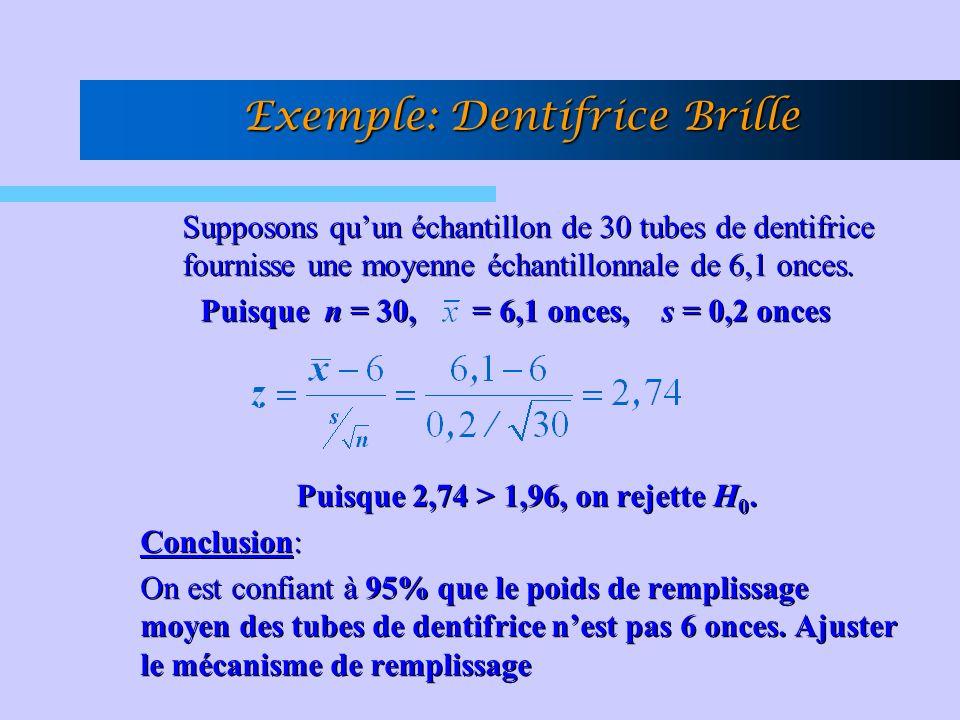 Exemple: Dentifrice Brille Supposons quun échantillon de 30 tubes de dentifrice fournisse une moyenne échantillonnale de 6,1 onces.