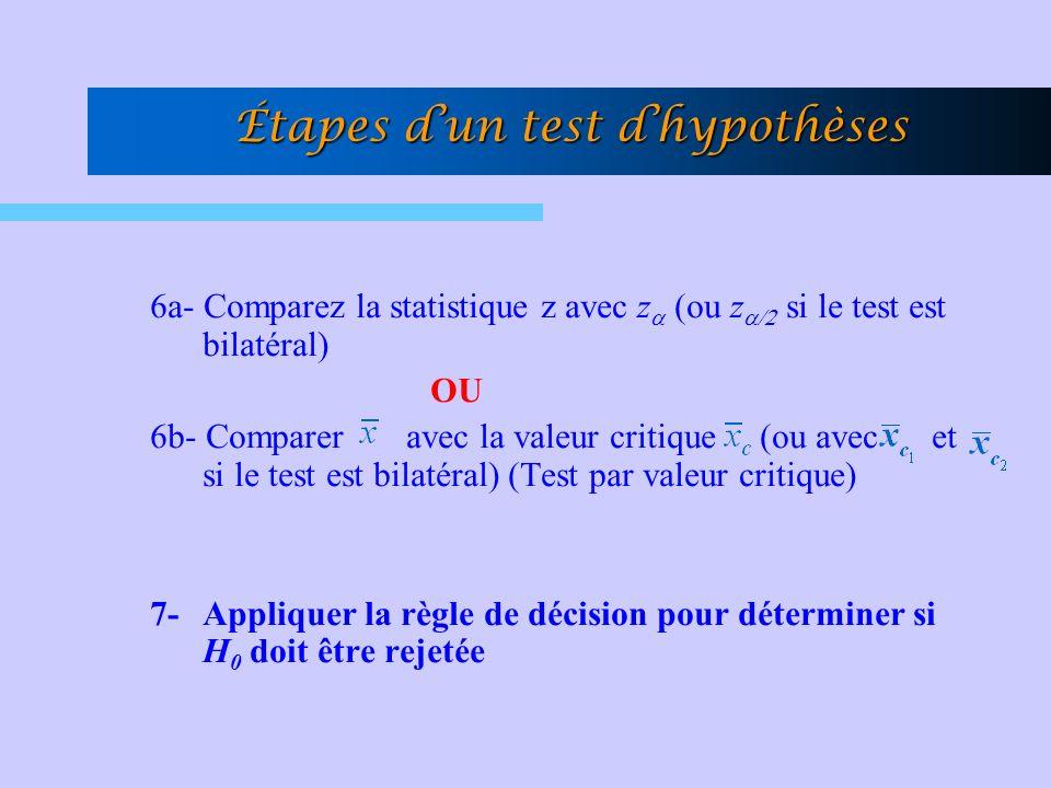 Étapes dun test dhypothèses 6a- Comparez la statistique z avec z (ou z si le test est bilatéral) OU 6b- Comparer avec la valeur critique (ou avec et si le test est bilatéral) (Test par valeur critique) 7- Appliquer la règle de décision pour déterminer si H 0 doit être rejetée