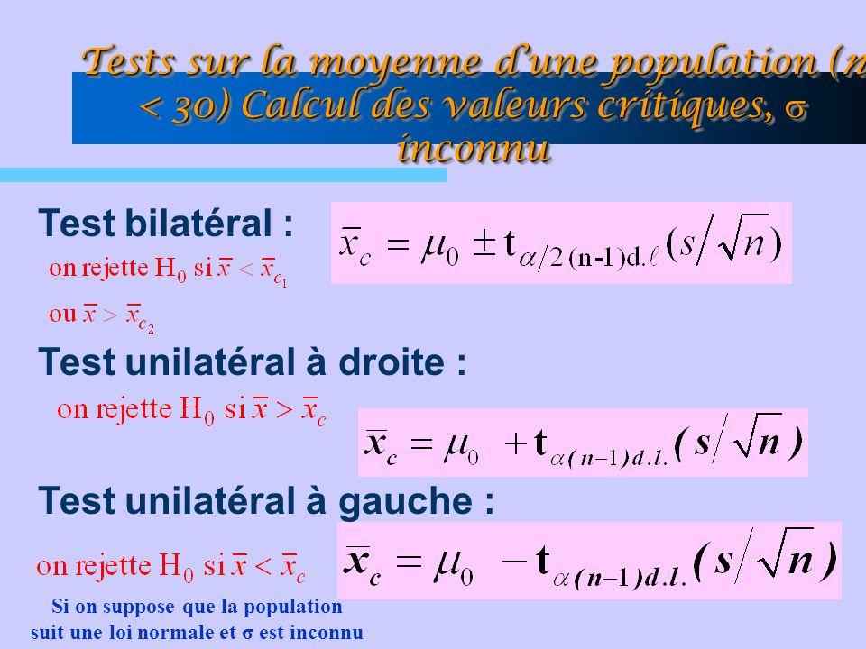 Tests sur la moyenne dune population (n < 30) Calcul des valeurs critiques, inconnu Test bilatéral : Test unilatéral à droite : Test unilatéral à gauche : Si on suppose que la population suit une loi normale et σ est inconnu