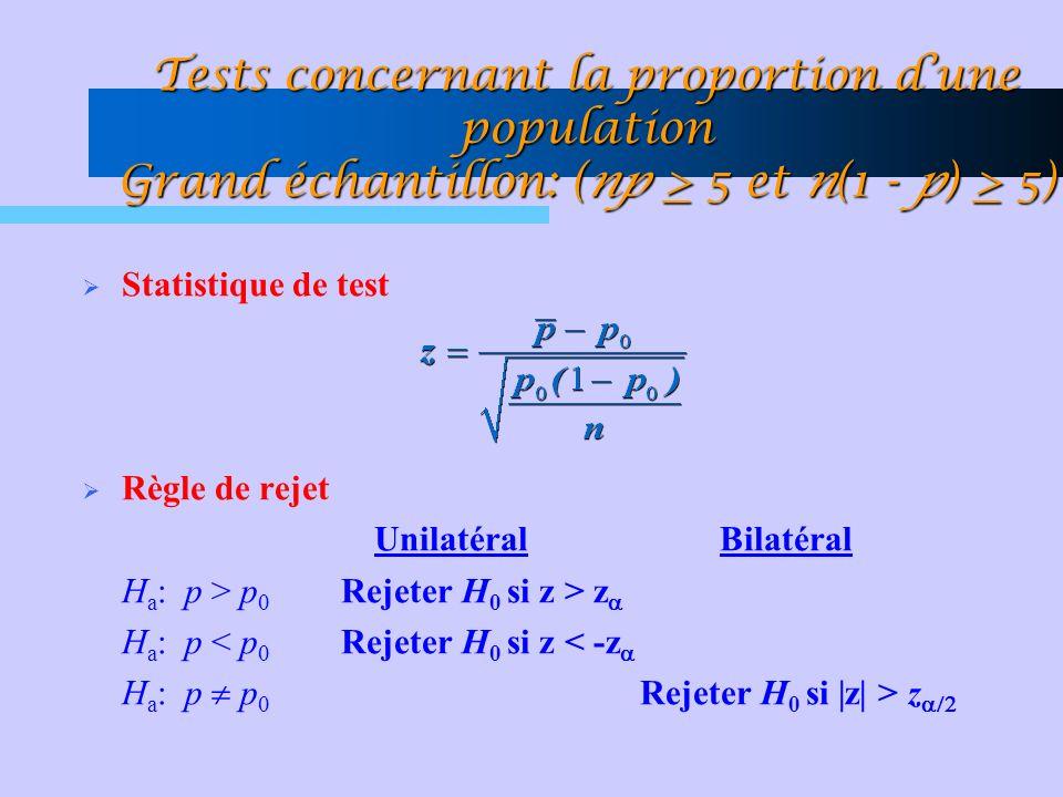 Tests concernant la proportion dune population Grand échantillon: (np > 5 et n(1 - p) > 5) Statistique de test Règle de rejet Unilatéral Bilatéral H a : p > p Rejeter H 0 si z > z H a : p < p Rejeter H 0 si z < -z H a : p p Rejeter H 0 si |z| > z