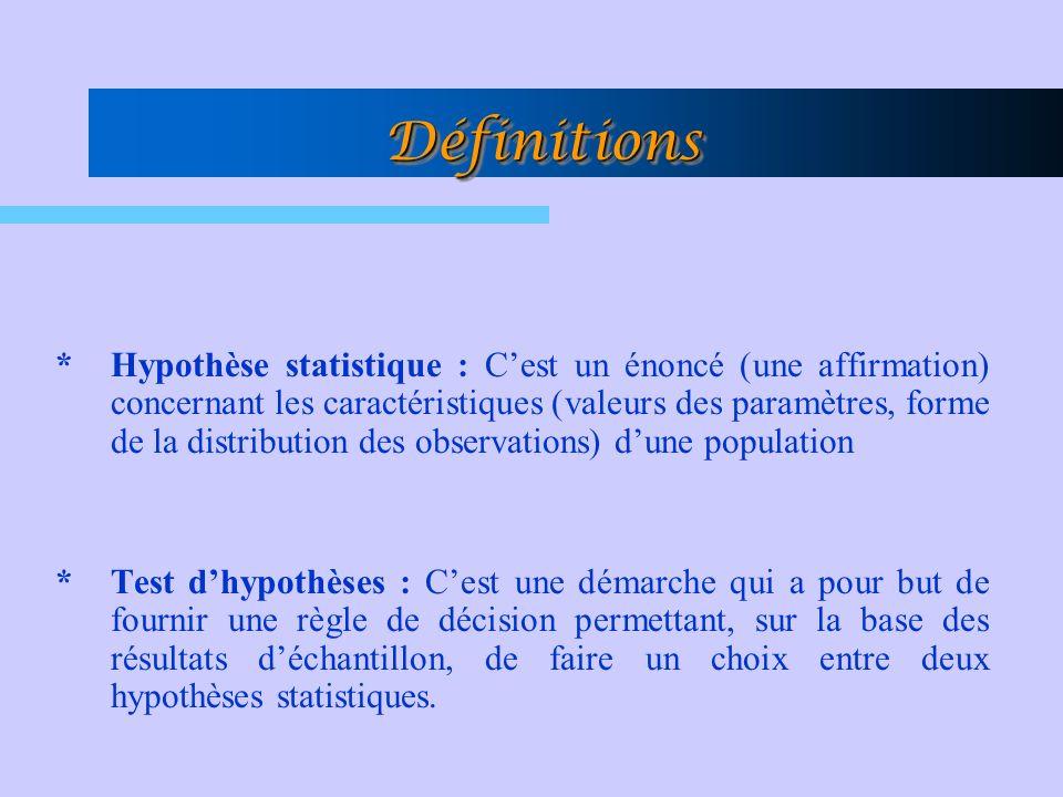 *Hypothèse statistique : Cest un énoncé (une affirmation) concernant les caractéristiques (valeurs des paramètres, forme de la distribution des observations) dune population *Test dhypothèses : Cest une démarche qui a pour but de fournir une règle de décision permettant, sur la base des résultats déchantillon, de faire un choix entre deux hypothèses statistiques.