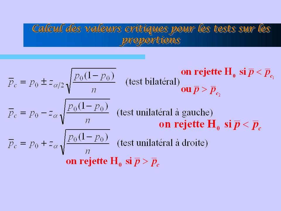 Calcul des valeurs critiques pour les tests sur les proportions