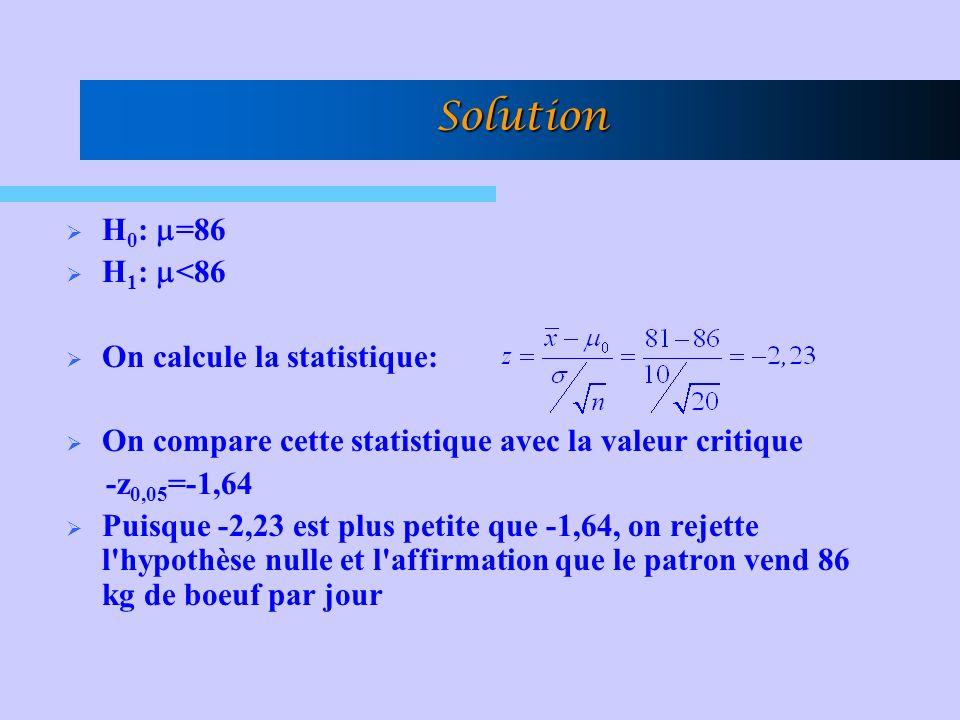 Solution H 0 : =86 H 1 : <86 On calcule la statistique: On compare cette statistique avec la valeur critique -z 0,05 =-1,64 Puisque -2,23 est plus petite que -1,64, on rejette l hypothèse nulle et l affirmation que le patron vend 86 kg de boeuf par jour