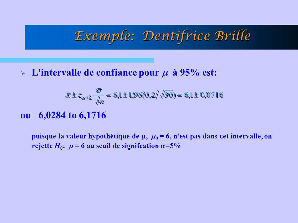 Exemple: Dentifrice Brille L intervalle de confiance pour à 95% est: ou 6,0284 to 6,1716 puisque la valeur hypothétique de, 0 = 6, n est pas dans cet intervalle, on rejette H 0 : = 6 au seuil de signifcation =5%