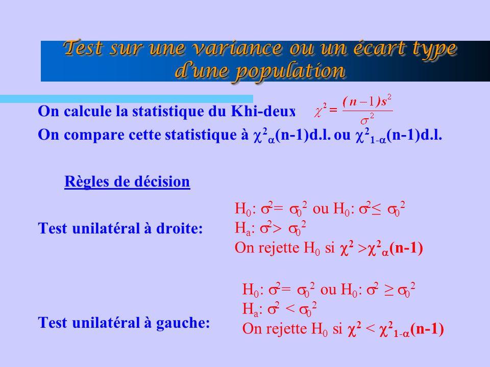 Test sur une variance ou un écart type dune population On calcule la statistique du Khi-deux On compare cette statistique à 2 (n-1)d.l.