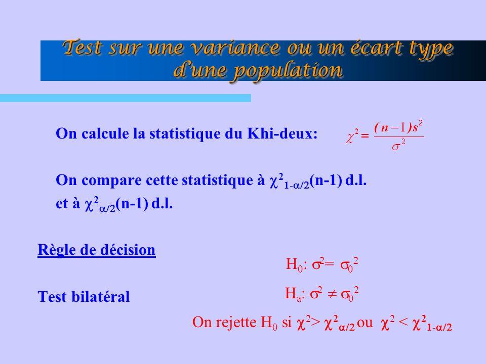 Test sur une variance ou un écart type dune population On calcule la statistique du Khi-deux: On compare cette statistique à 2 1- (n-1) d.l.