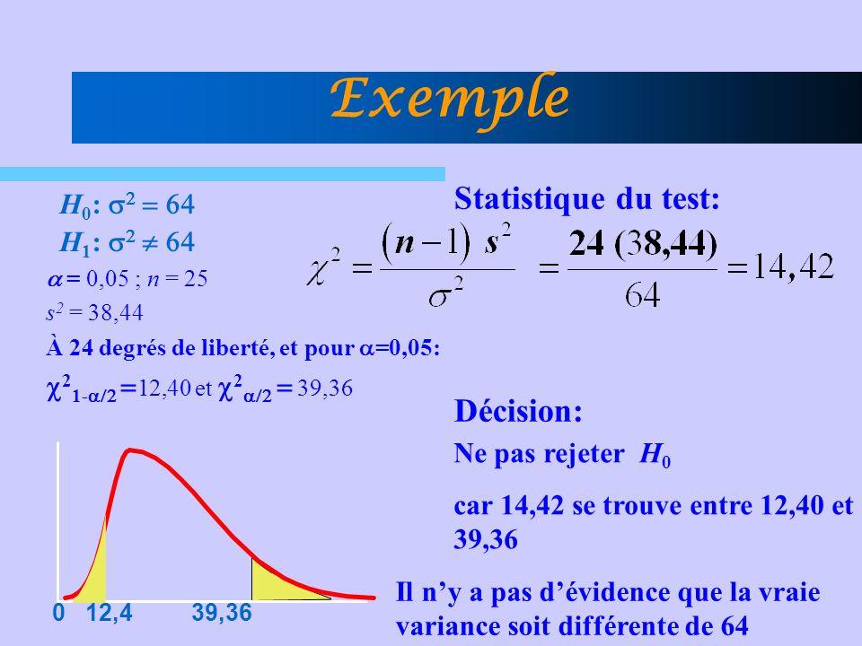 = 0,05 ; n = 25 s 2 = 38,44 À 24 degrés de liberté, et pour =0,05: 2 1- 12,40 et 2 39,36 Statistique du test: Décision: Ne pas rejeter H 0 car 14,42 se trouve entre 12,40 et 39,36 Il ny a pas dévidence que la vraie variance soit différente de 64 Exemple H 0 : H 1 : 0 12,4 39,36
