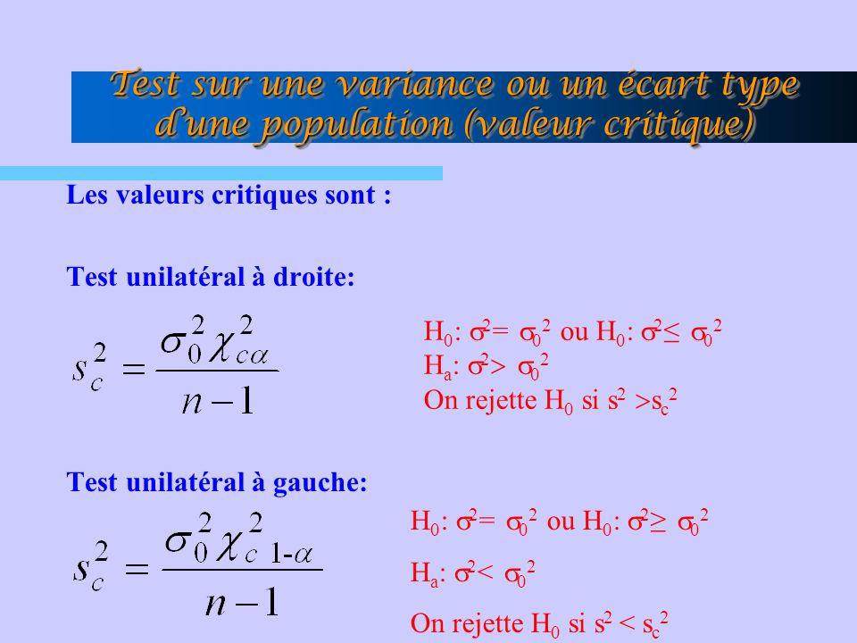Test sur une variance ou un écart type dune population (valeur critique) Les valeurs critiques sont : Test unilatéral à droite: Test unilatéral à gauche: H 0 : 2 = 0 2 ou H 0 : 2 0 2 H a : 2 0 2 On rejette H 0 si s 2 s c 2 H 0 : 2 = 0 2 ou H 0 : 2 0 2 H a : 2 < 0 2 On rejette H 0 si s 2 < s c 2