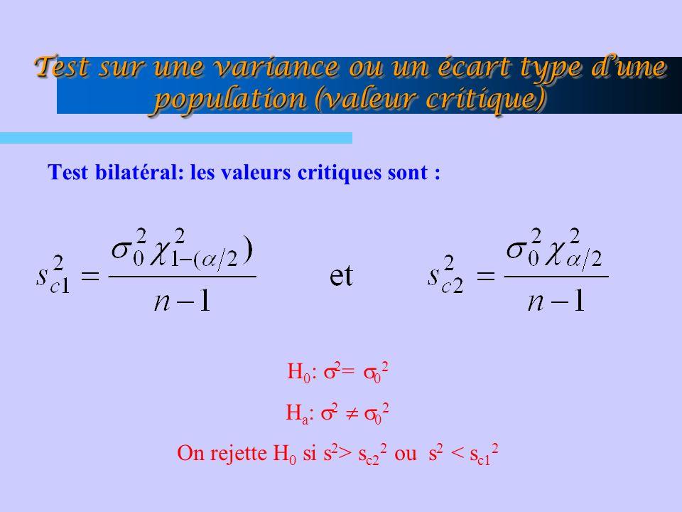 Test bilatéral: les valeurs critiques sont : Test sur une variance ou un écart type dune population (valeur critique) H 0 : 2 = 0 2 H a : 2 0 2 On rejette H 0 si s 2 > s c2 2 ou s 2 < s c1 2