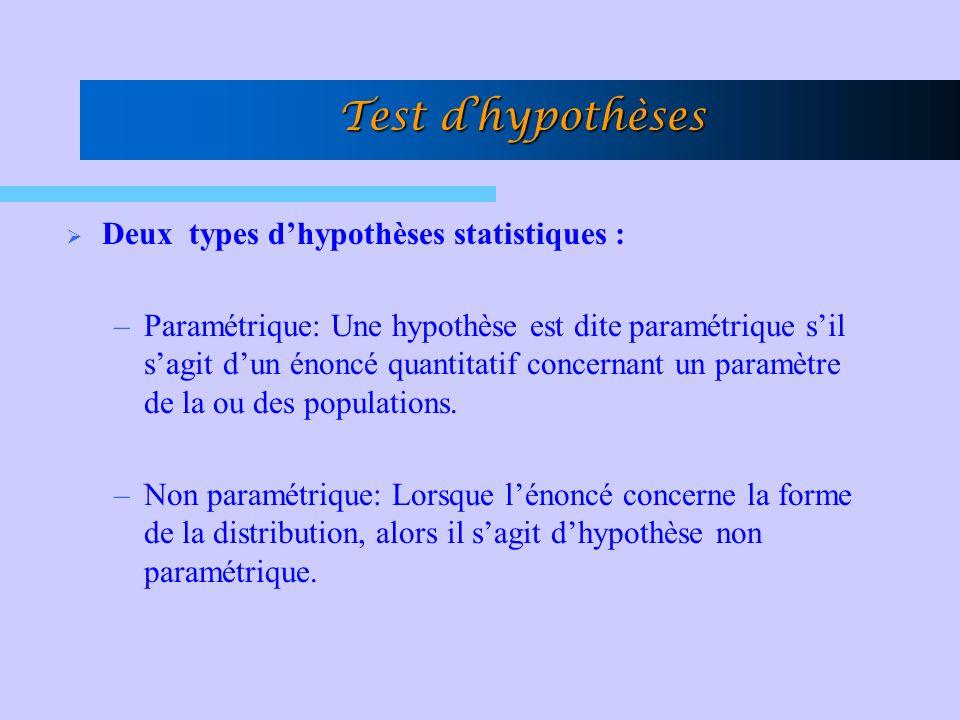 Test dhypothèses Deux types dhypothèses statistiques : –Paramétrique: Une hypothèse est dite paramétrique sil sagit dun énoncé quantitatif concernant un paramètre de la ou des populations.
