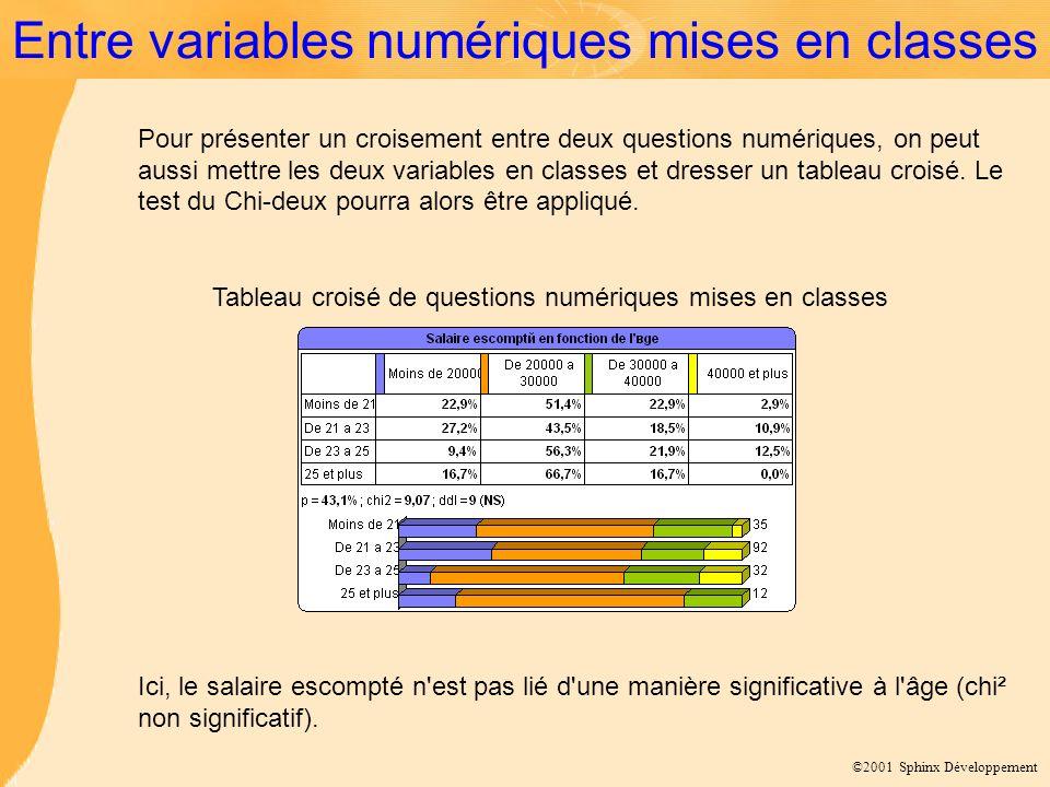 ©2001 Sphinx Développement Entre variables numériques mises en classes Tableau croisé de questions numériques mises en classes Pour présenter un crois