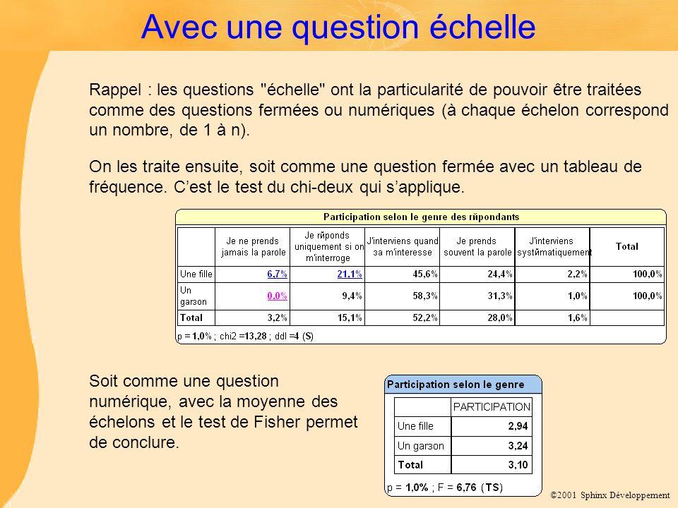 ©2001 Sphinx Développement Avec une question échelle Rappel : les questions