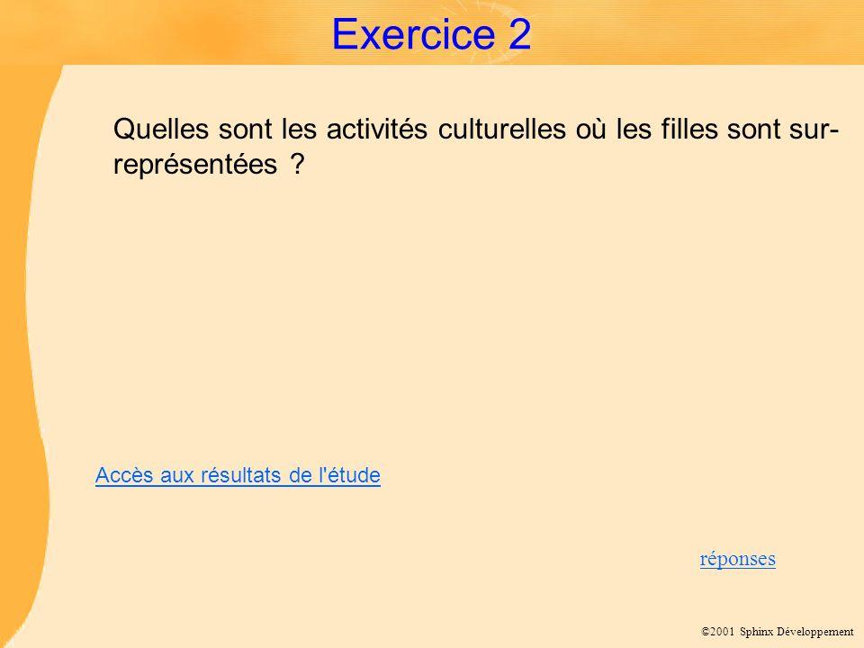 ©2001 Sphinx Développement Exercice 2 Quelles sont les activités culturelles où les filles sont sur- représentées ? réponses Accès aux résultats de l'