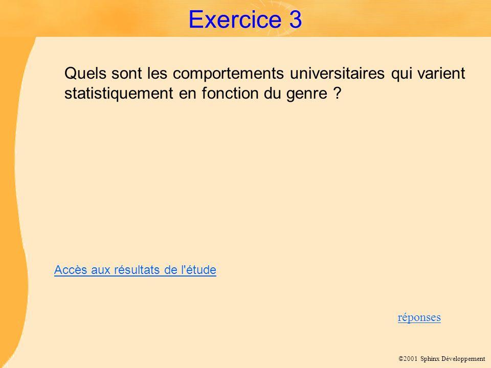 ©2001 Sphinx Développement Exercice 3 Quels sont les comportements universitaires qui varient statistiquement en fonction du genre ? réponses Accès au