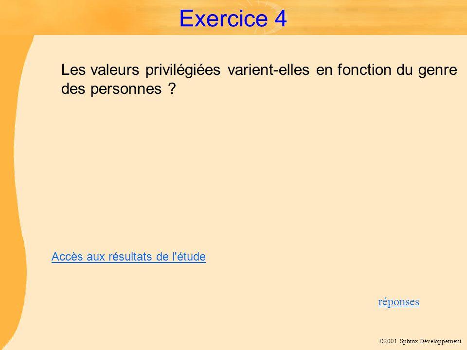 ©2001 Sphinx Développement Exercice 4 Les valeurs privilégiées varient-elles en fonction du genre des personnes ? réponses Accès aux résultats de l'ét