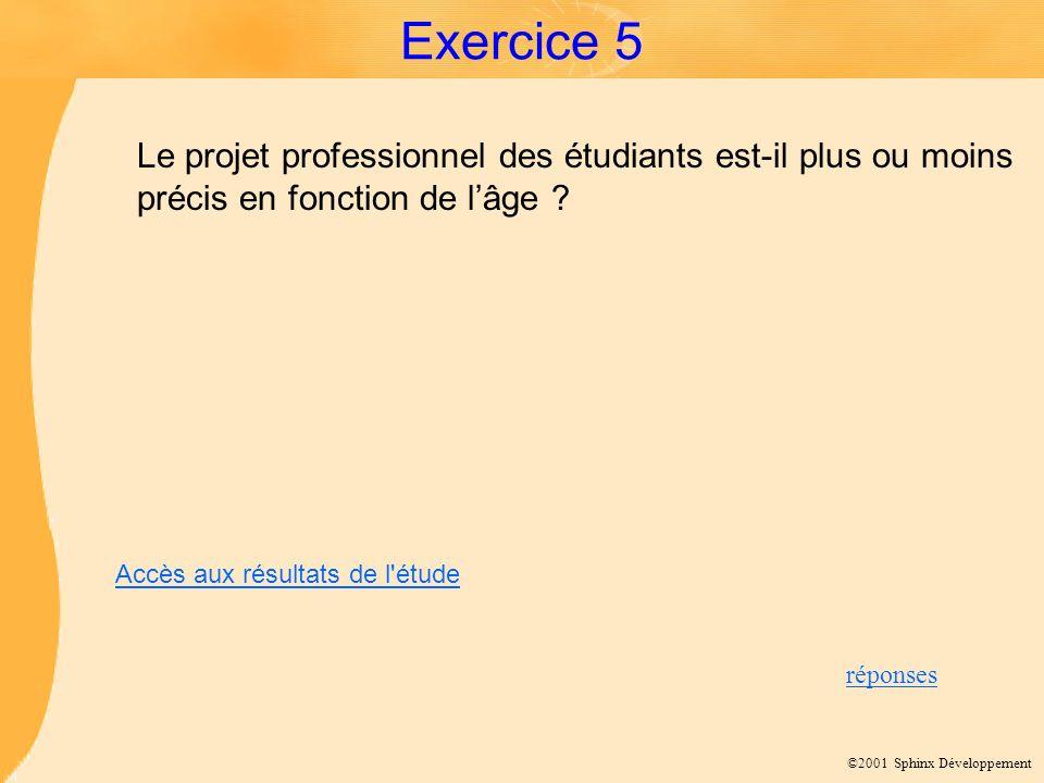 ©2001 Sphinx Développement Exercice 5 Le projet professionnel des étudiants est-il plus ou moins précis en fonction de lâge ? réponses Accès aux résul