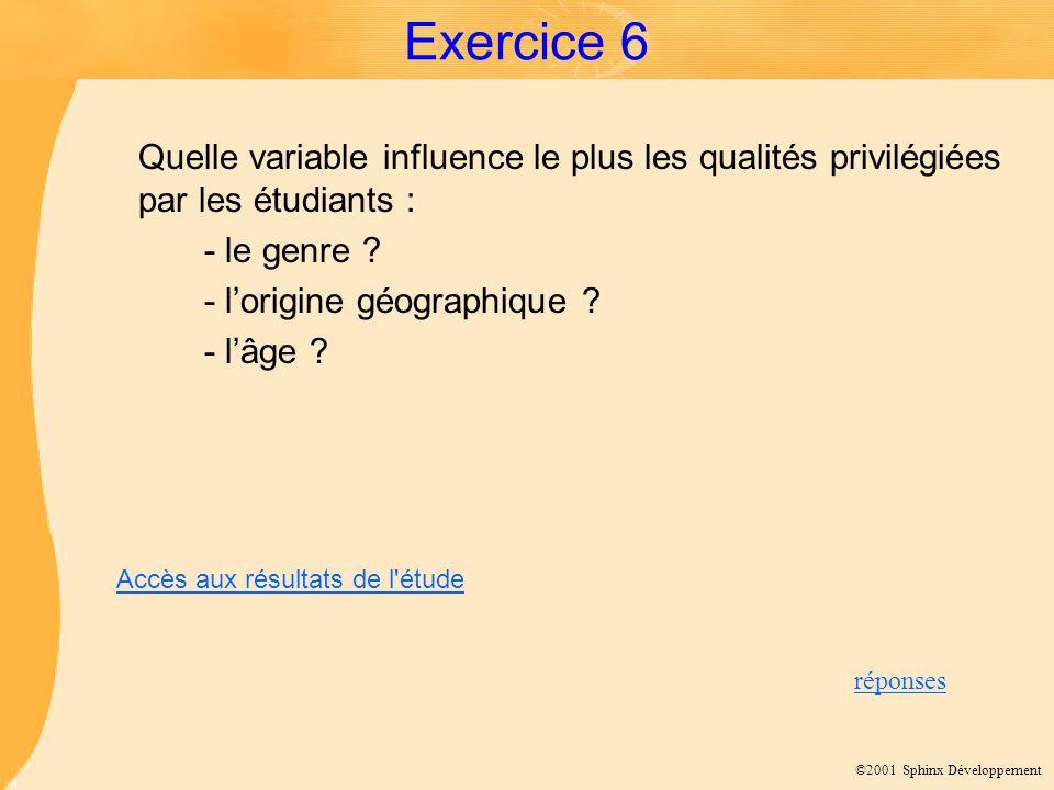 ©2001 Sphinx Développement Exercice 6 Quelle variable influence le plus les qualités privilégiées par les étudiants : - le genre ? - lorigine géograph