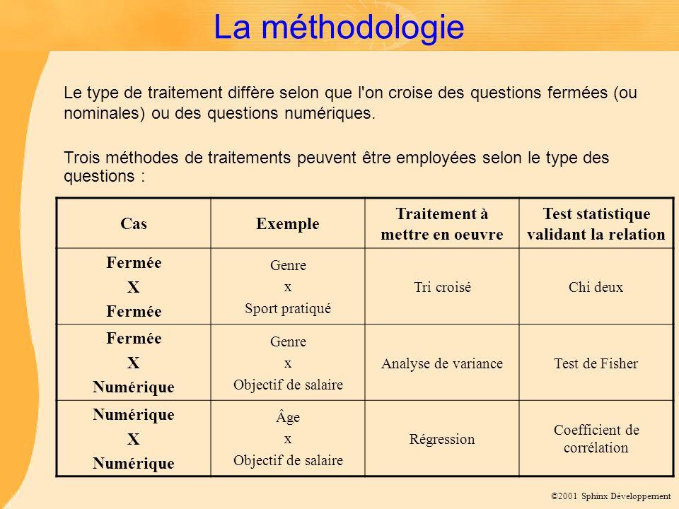 ©2001 Sphinx Développement La méthodologie CasExemple Traitement à mettre en oeuvre Test statistique validant la relation Fermée X Fermée Genre x Spor
