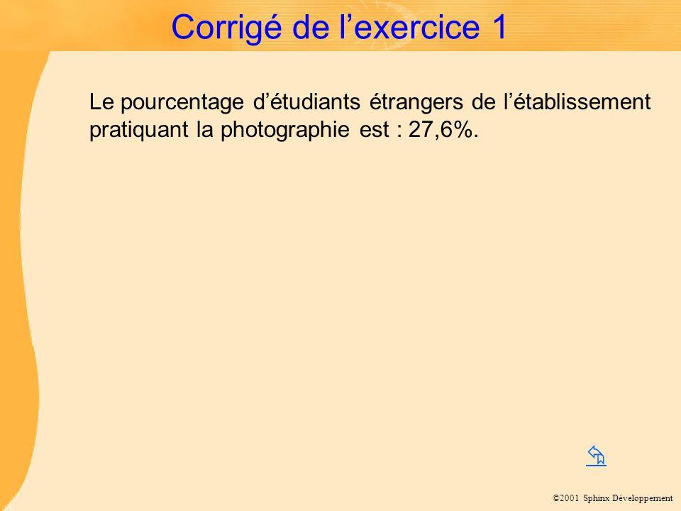 ©2001 Sphinx Développement Corrigé de lexercice 1 Le pourcentage détudiants étrangers de létablissement pratiquant la photographie est : 27,6%.