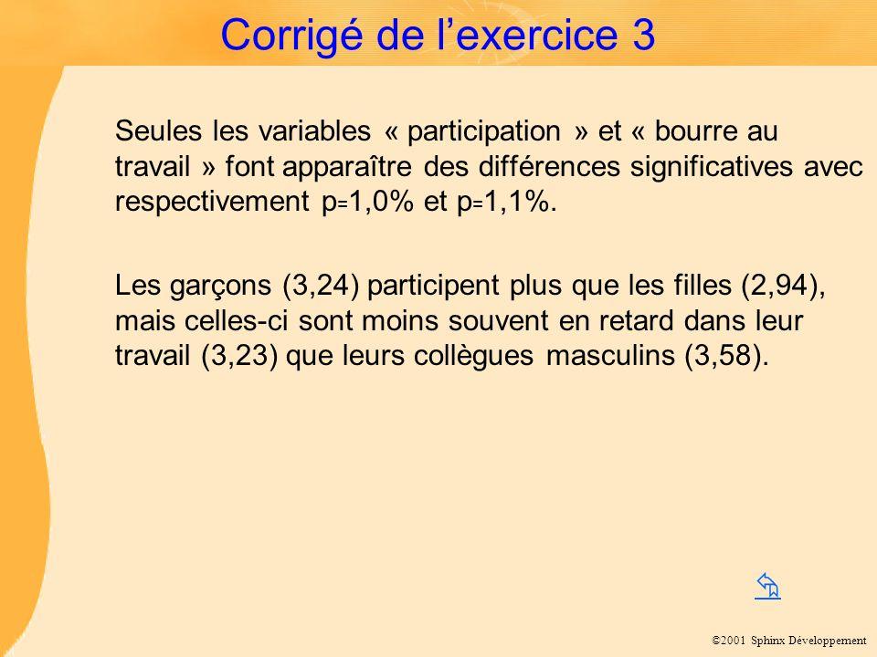 ©2001 Sphinx Développement Corrigé de lexercice 3 Seules les variables « participation » et « bourre au travail » font apparaître des différences sign