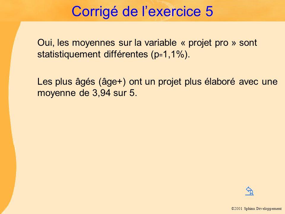 ©2001 Sphinx Développement Corrigé de lexercice 5 Oui, les moyennes sur la variable « projet pro » sont statistiquement différentes (p = 1,1%). Les pl
