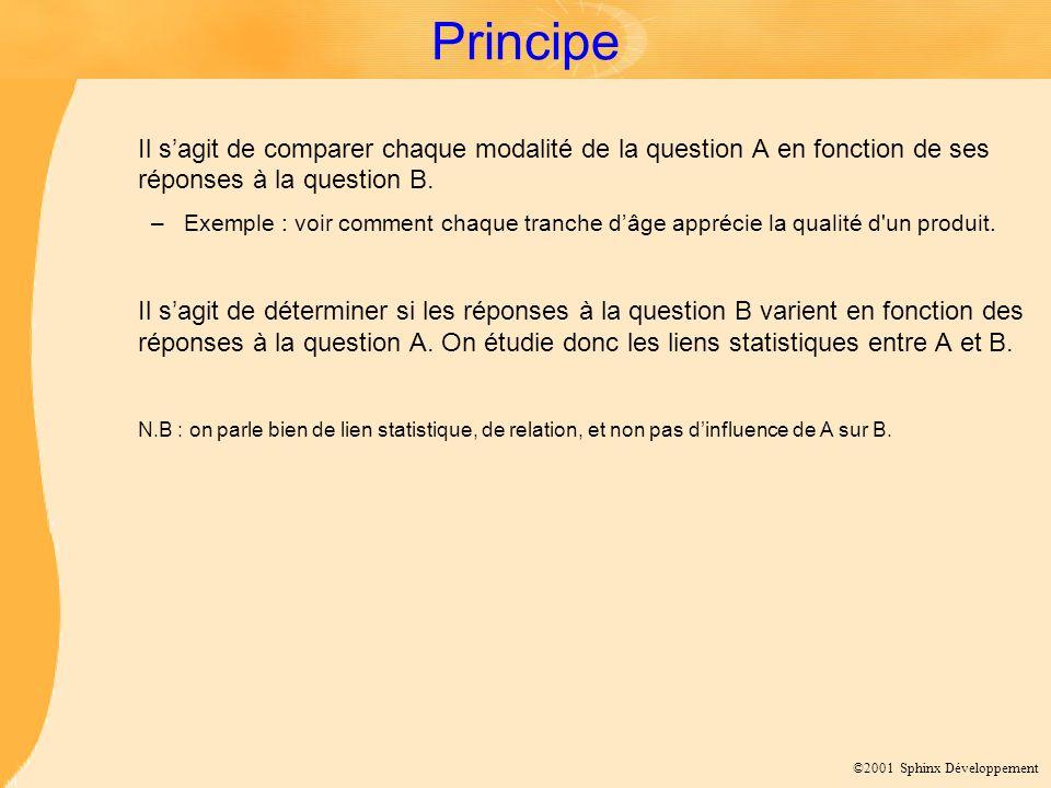 ©2001 Sphinx Développement Principe Il sagit de comparer chaque modalité de la question A en fonction de ses réponses à la question B. –Exemple : voir