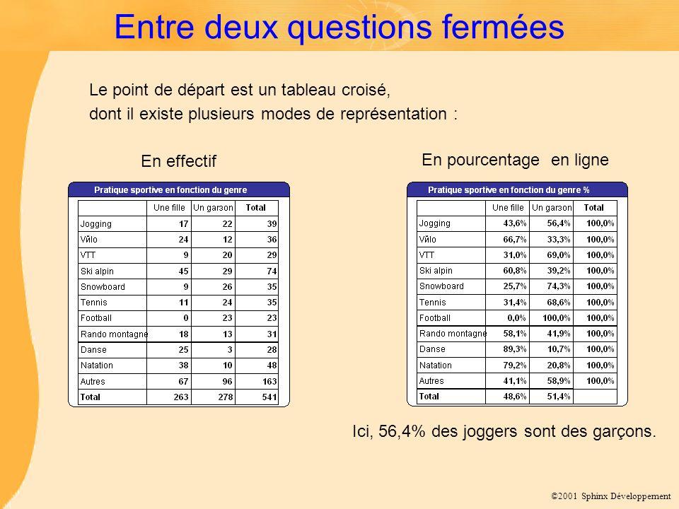©2001 Sphinx Développement Corrigé de lexercice 5 Oui, les moyennes sur la variable « projet pro » sont statistiquement différentes (p = 1,1%).