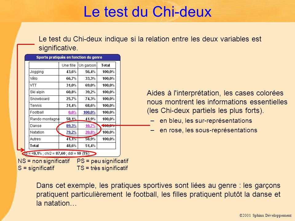 ©2001 Sphinx Développement Le test du Chi-deux Dans cet exemple, les pratiques sportives sont liées au genre : les garçons pratiquent particulièrement