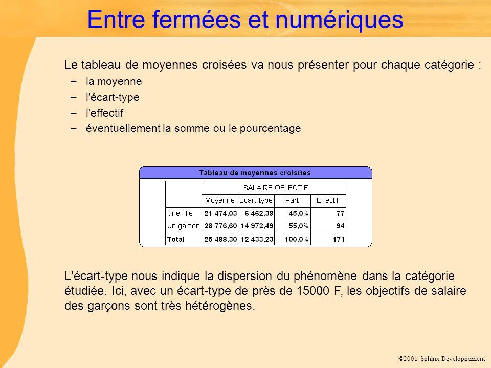 ©2001 Sphinx Développement Entre fermées et numériques L'écart-type nous indique la dispersion du phénomène dans la catégorie étudiée. Ici, avec un éc