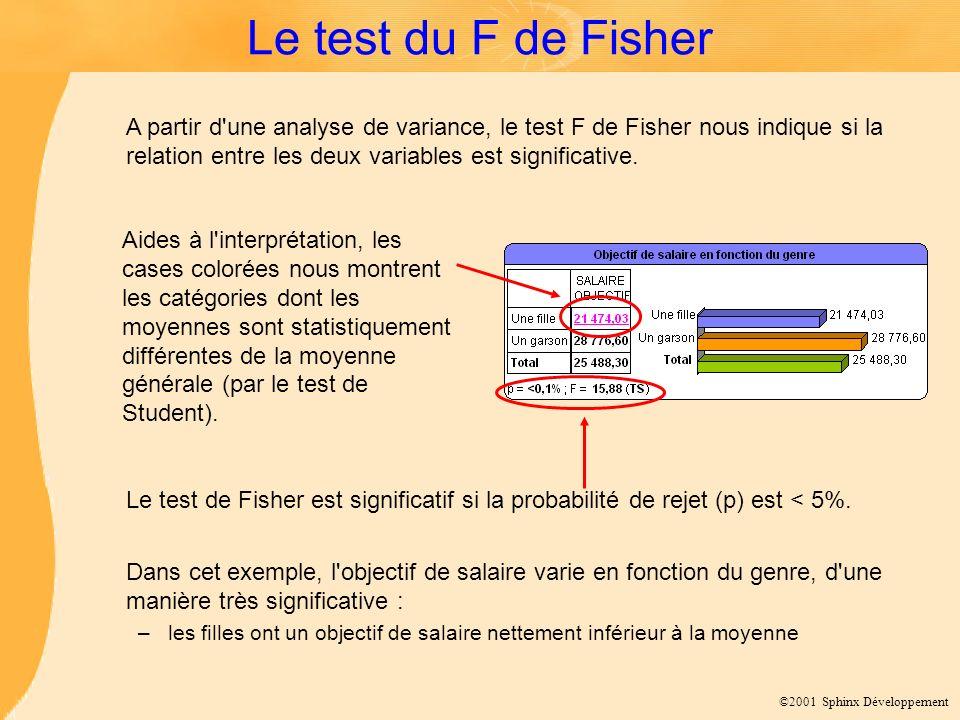 ©2001 Sphinx Développement Le test du F de Fisher A partir d'une analyse de variance, le test F de Fisher nous indique si la relation entre les deux v