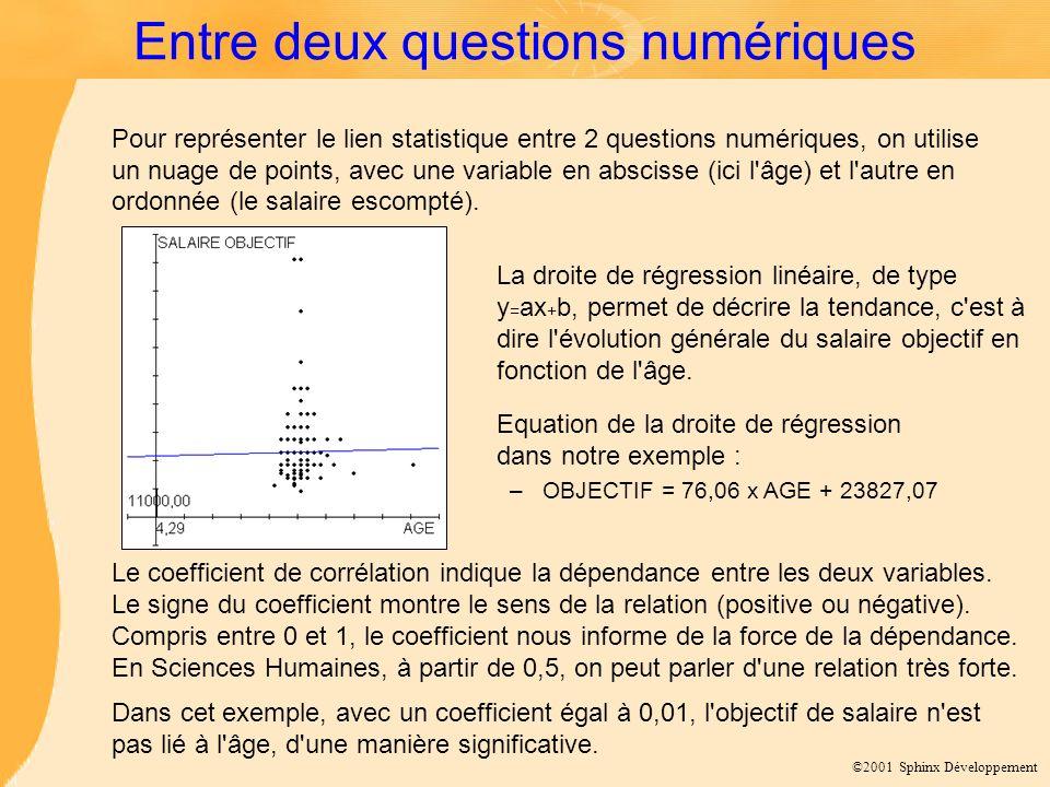 ©2001 Sphinx Développement Entre deux questions numériques Pour représenter le lien statistique entre 2 questions numériques, on utilise un nuage de p