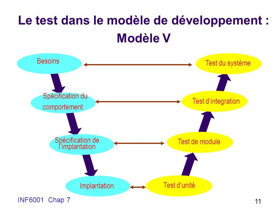 INF6001 Chap 7 11 Implantation Spécification de limplantation Besoins Spécification du comportement Test du système Test dintegration Test de module Test dunité Le test dans le modèle de développement : Modèle V