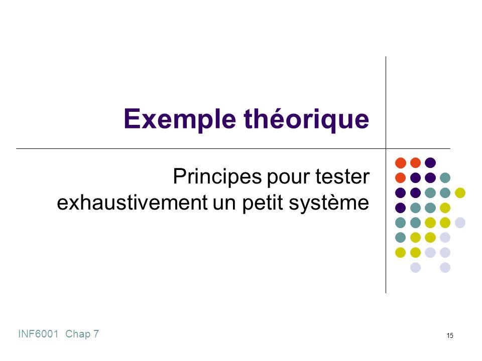 Exemple théorique Principes pour tester exhaustivement un petit système INF6001 Chap 7 15