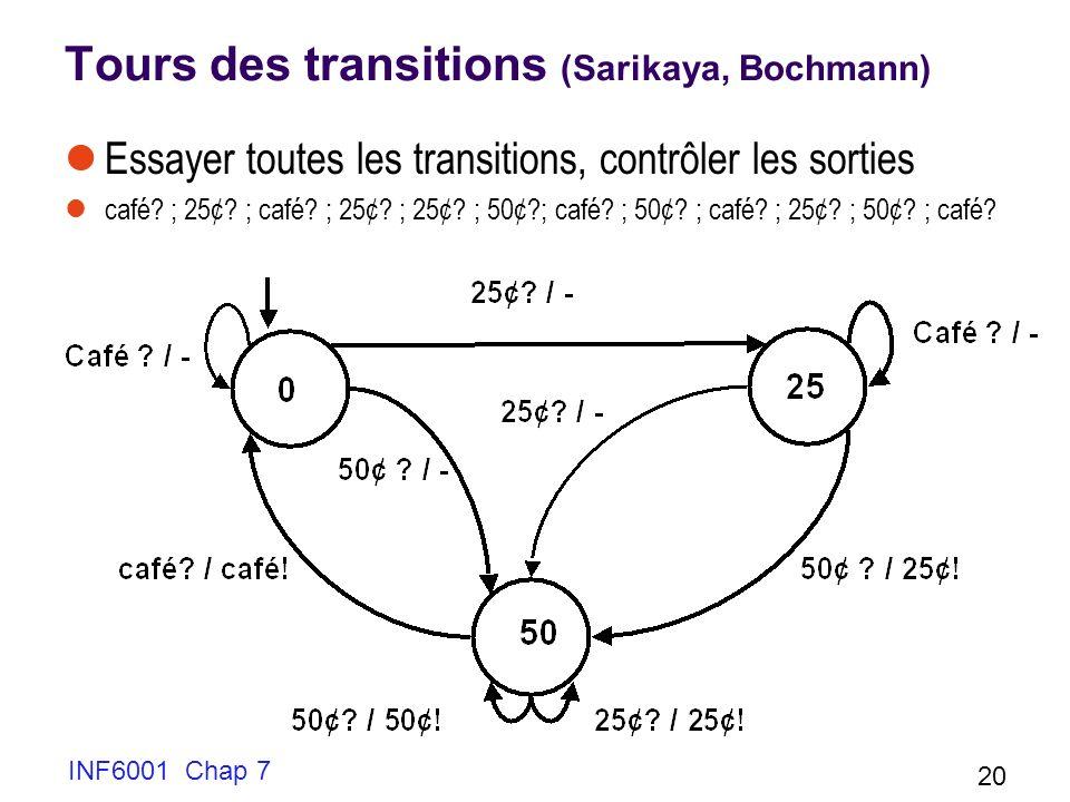 INF6001 Chap 7 20 Tours des transitions (Sarikaya, Bochmann) Essayer toutes les transitions, contrôler les sorties café.