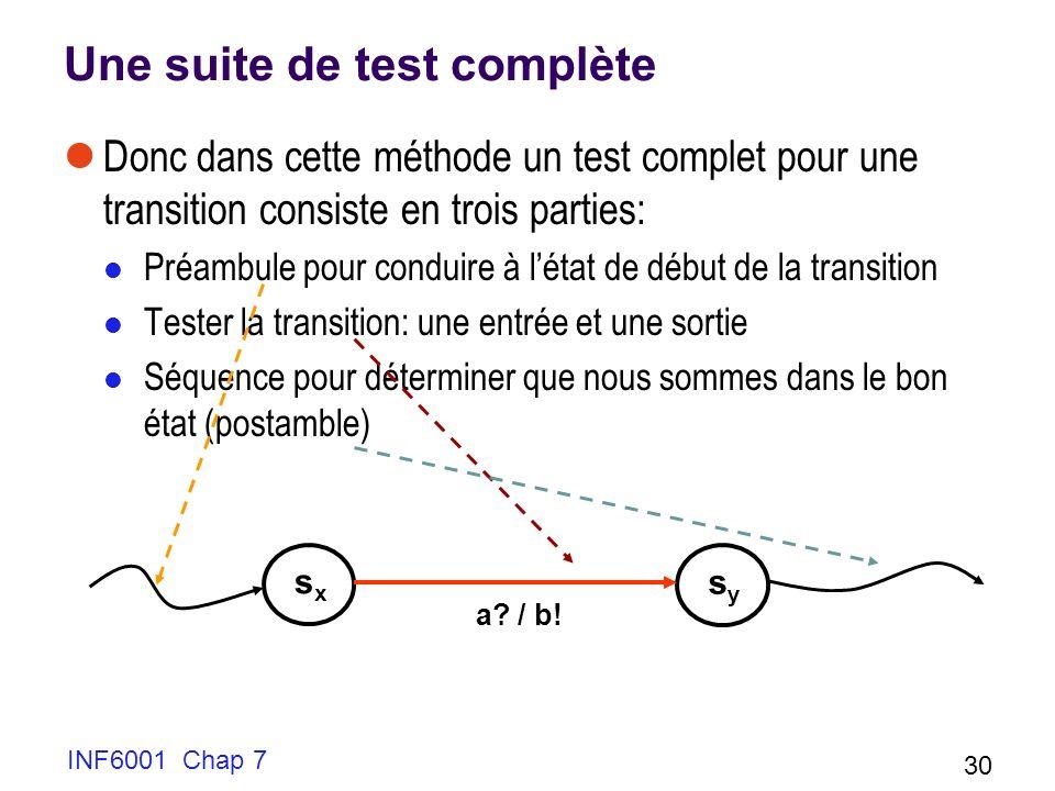 INF6001 Chap 7 30 Une suite de test complète Donc dans cette méthode un test complet pour une transition consiste en trois parties: Préambule pour conduire à létat de début de la transition Tester la transition: une entrée et une sortie Séquence pour déterminer que nous sommes dans le bon état (postamble) sxsx sysy a.