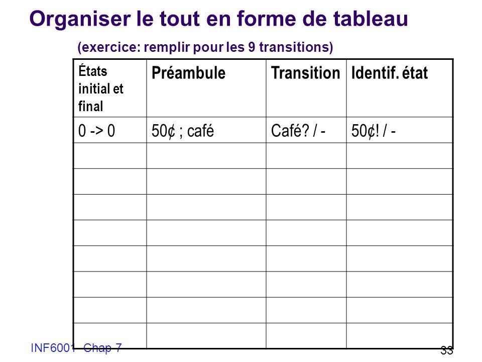 INF6001 Chap 7 33 Organiser le tout en forme de tableau (exercice: remplir pour les 9 transitions) États initial et final PréambuleTransitionIdentif.