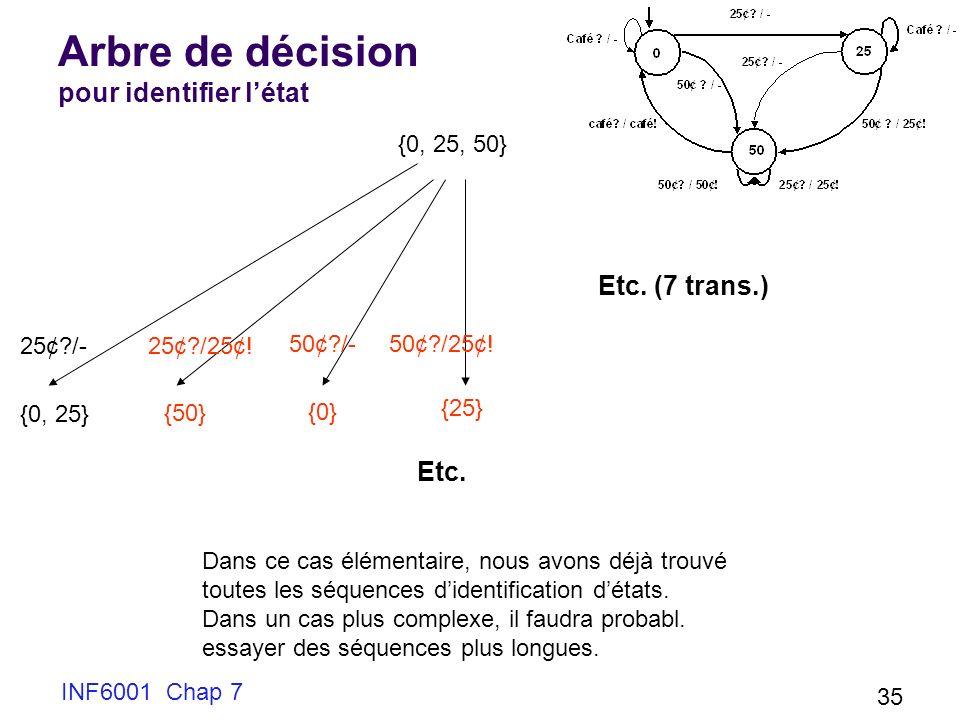 INF6001 Chap 7 35 Arbre de décision pour identifier létat {0, 25, 50} 25¢?/- {0, 25} 25¢?/25¢.