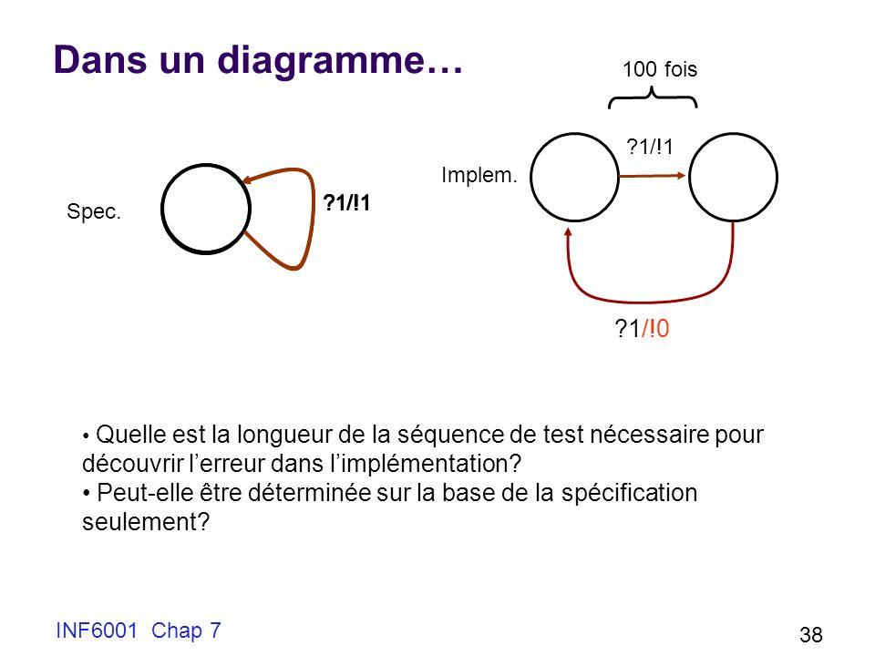 INF6001 Chap 7 38 Dans un diagramme… ?1/!1 100 fois ?1/!0 Spec.