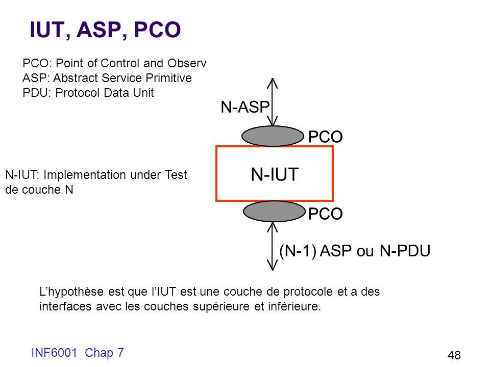INF6001 Chap 7 48 IUT, ASP, PCO N-IUT: Implementation under Test de couche N PCO: Point of Control and Observ ASP: Abstract Service Primitive PDU: Protocol Data Unit Lhypothèse est que lIUT est une couche de protocole et a des interfaces avec les couches supérieure et inférieure.